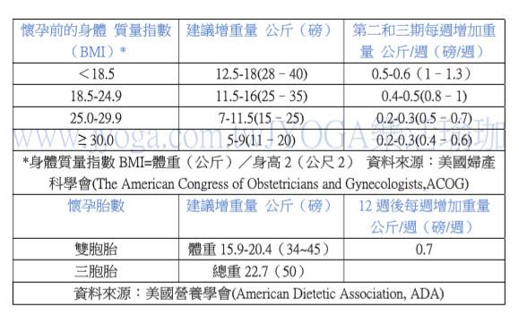 台南瑜珈-孕婦BMI